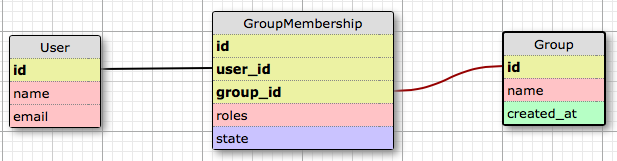 User, GroupMembership, and Group table graphic